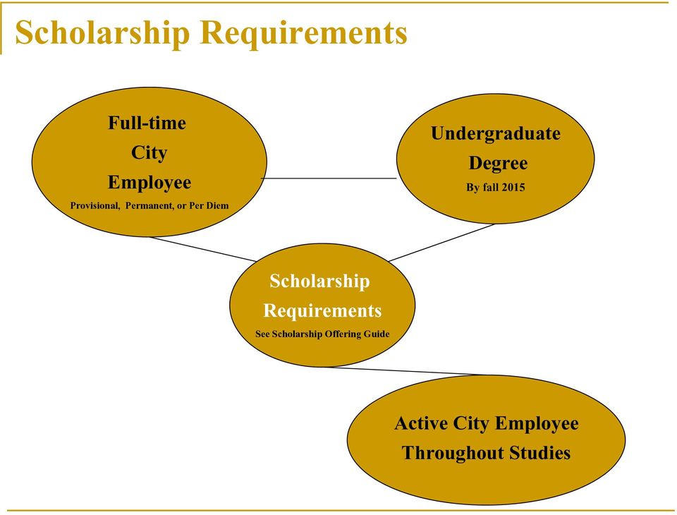 Degree By fall 2015 Scholarship Requirements See