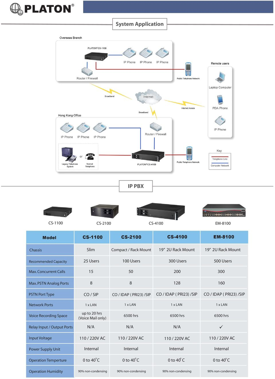 PSTN Analog Ports 8 8 128 160 PSTN Port Type CO / SIP CO / IDAP ( PRI23) /SIP CO / IDAP ( PRI23) /SIP CO / IDAP ( PRI23) /SIP Network Ports Voice Recording