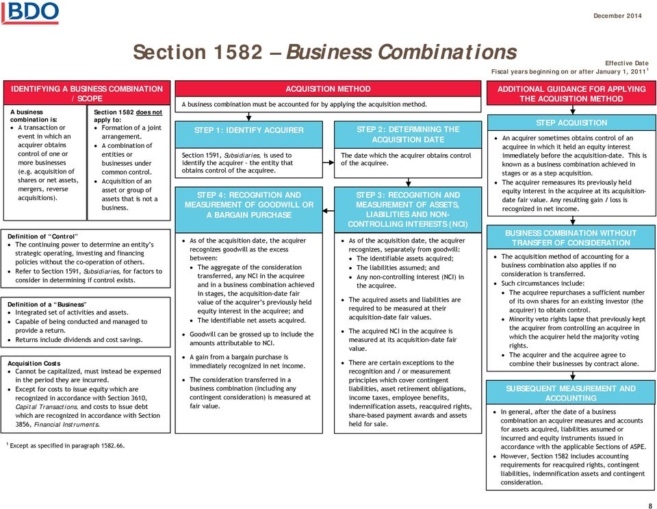 Section 1582 does not apply to: Formation of a joint arrangement. A combination of entities or businesses under common control. Acquisition of an asset or group of assets that is not a business.