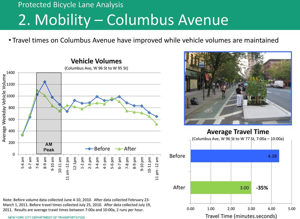 Columbus Avenue have improved while vehicle volumes are maintained 1400 Vehicle Volumes (Columbus Ave, W 96 St to W 95 St) 1200 1000 800 600 400 200 0 AM Peak Average Travel Time (Columbus Ave, W 96