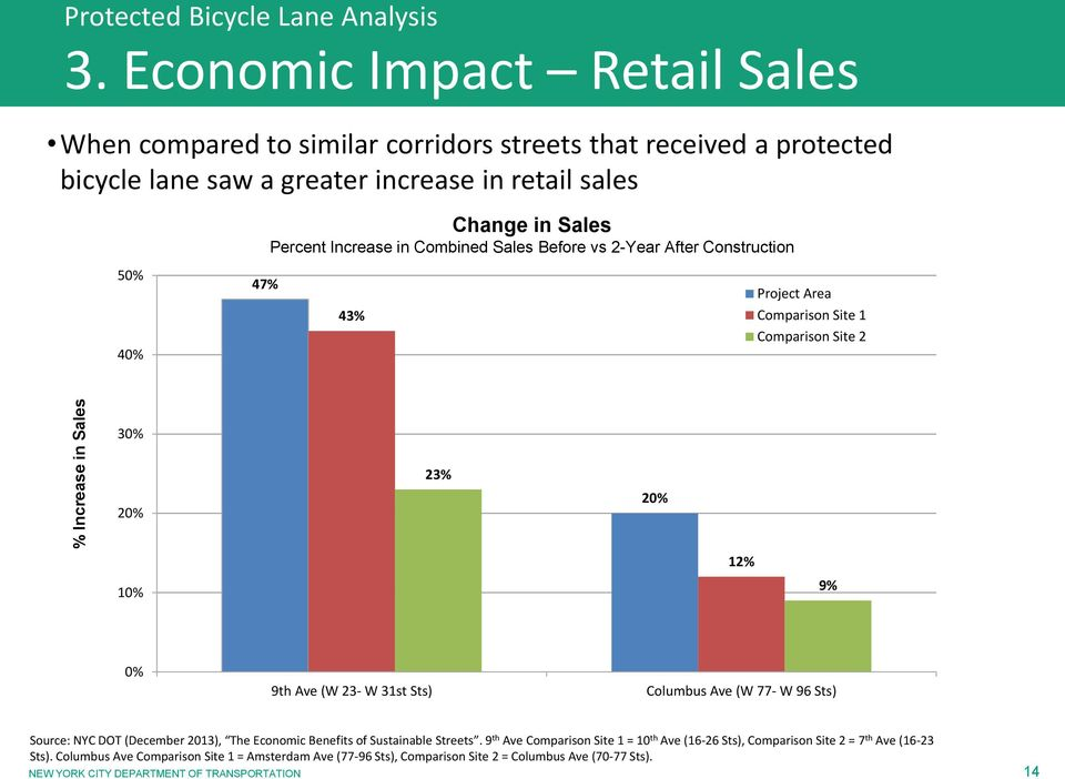 31st Sts) Columbus Ave (W 77- W 96 Sts) Source: NYC DOT (December 2013), The Economic Benefits of Sustainable Streets.