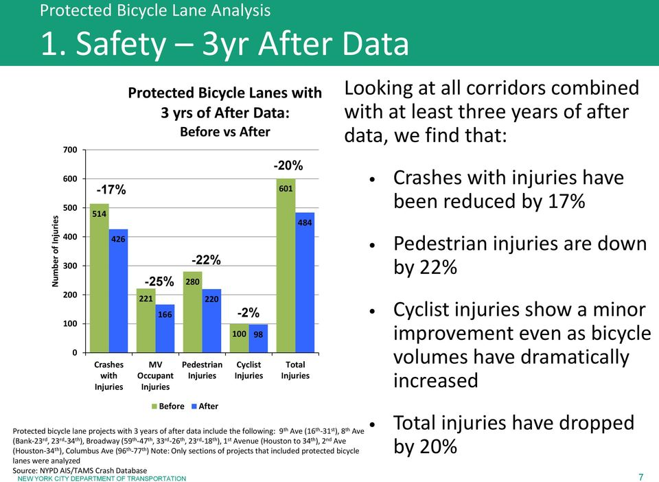 have been reduced by 17% Pedestrian injuries are down by 22% Cyclist injuries show a minor improvement even as bicycle volumes have dramatically increased Total injuries have dropped by 20% Protected