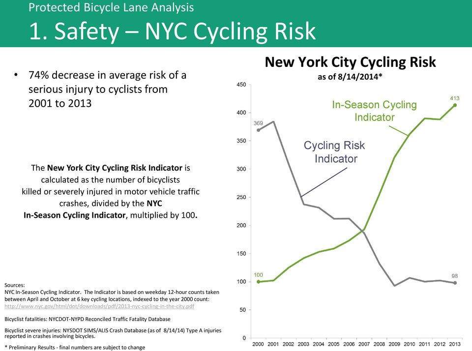 New York City Cycling Risk as of 8/14/2014* In-Season Cycling Indicator Cycling Risk Indicator Sources: NYC In-Season Cycling Indicator.