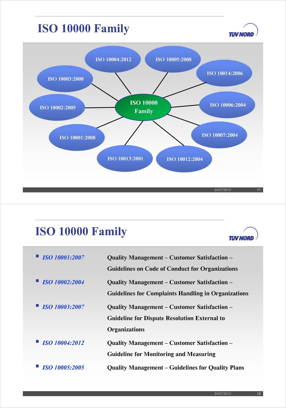 Management Customer Satisfaction Guidelines for Complaints Handling in Organizations ISO 10003:2007 Quality Management Customer Satisfaction Guideline for Dispute Resolution