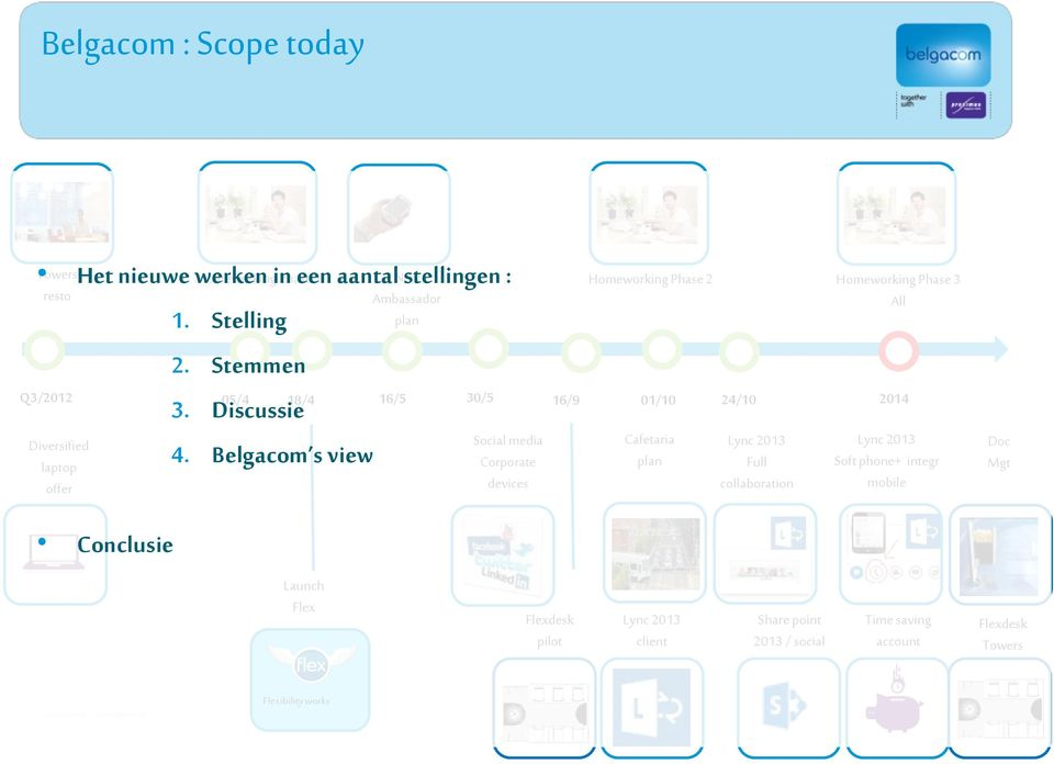 Belgacom s view 30/5 Social media Corporate devices 16/9 Homeworking Phase 2 Homeworking Phase 3 All 01/10 Cafetaria plan 24/10 Lync 2013 Full