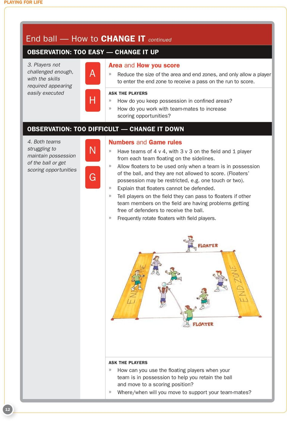 to receive a pass on the run to score.» How do you keep possession in confined areas?» How do you work with team-mates to increase scoring opportunities? OBSERVATION: Too difficult change it down 4.