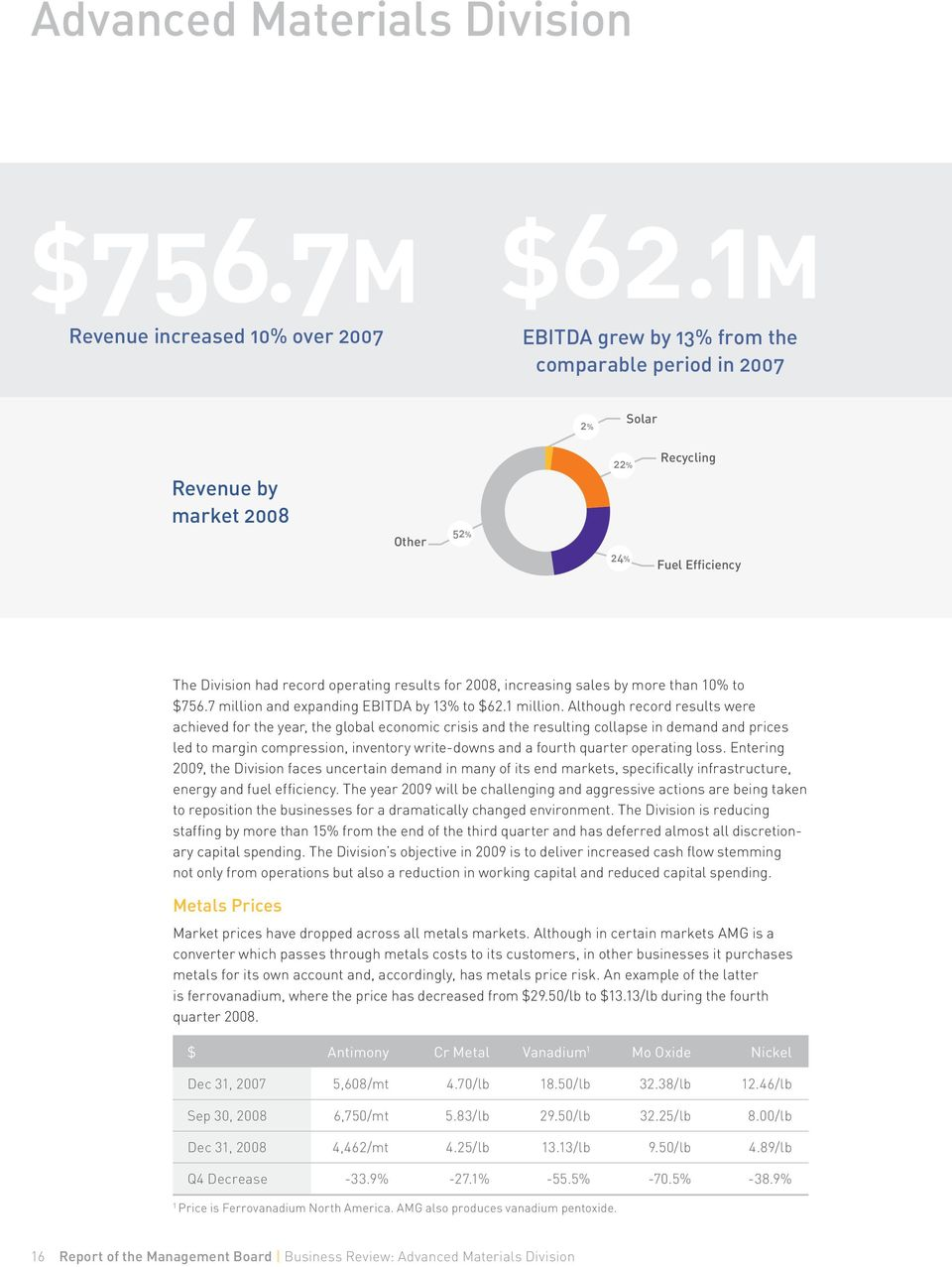 7 million and expanding EBITDA by 13% to $62.1 million.