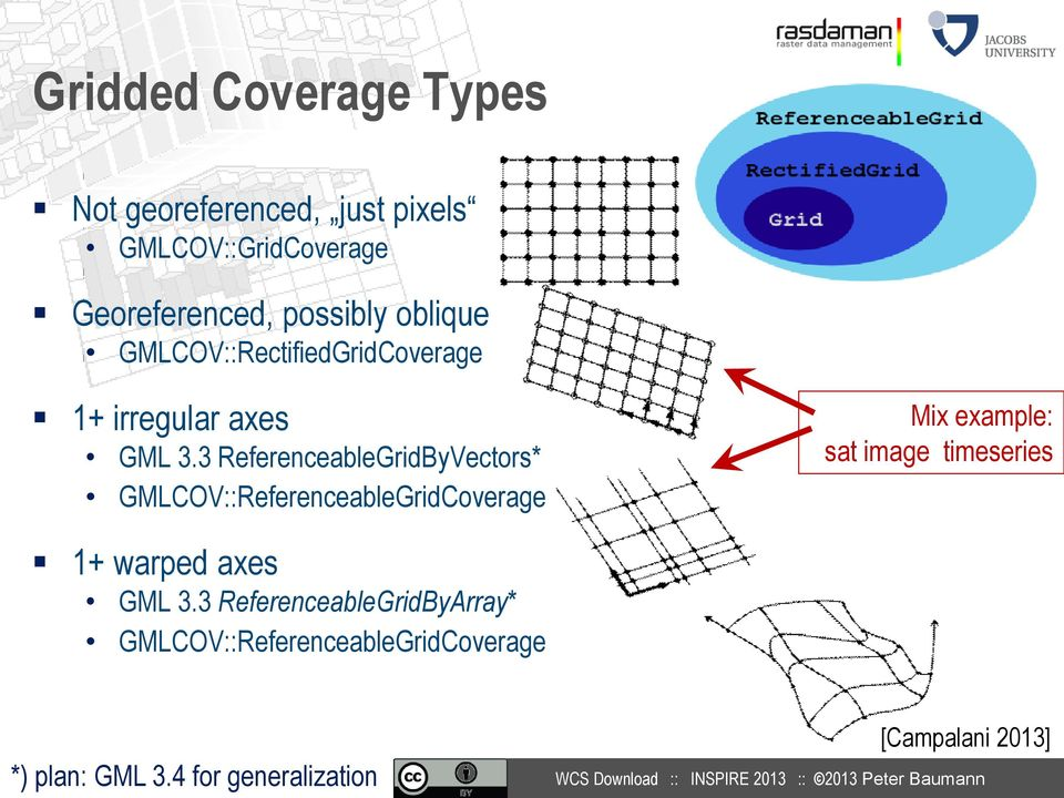 3 ReferenceableGridByVectors* GMLCOV::ReferenceableGridCoverage Mix example: sat image timeseries