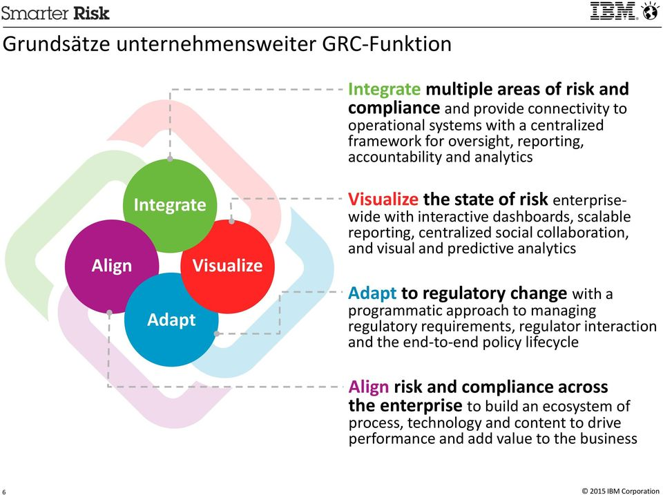 centralized social collaboration, and visual and predictive analytics Adapt to regulatory change with a programmatic approach to managing regulatory requirements, regulator