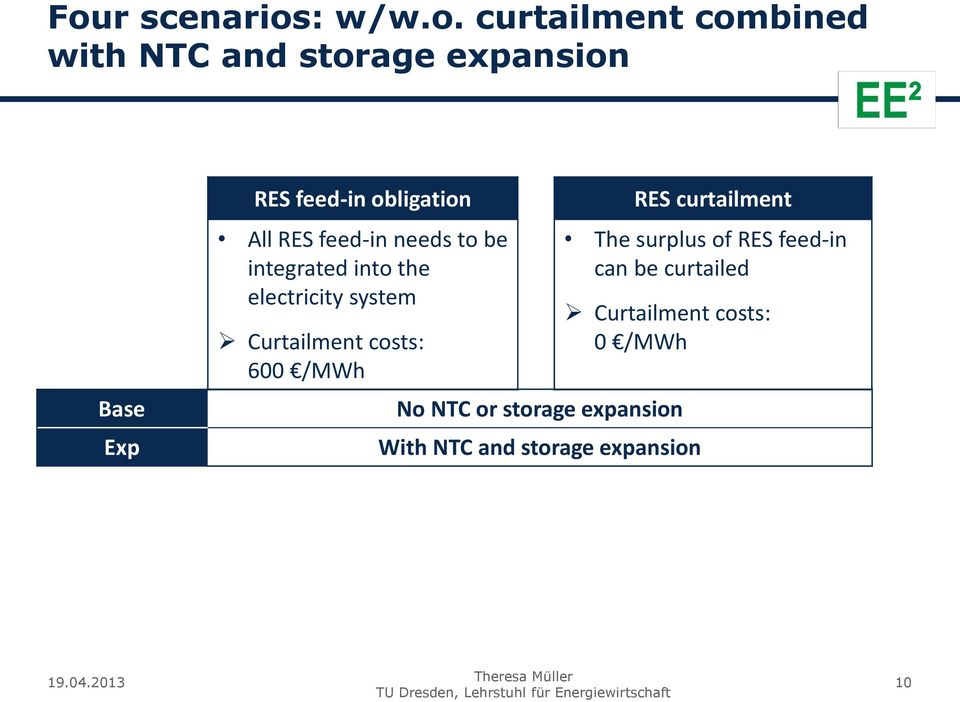 Curtailment costs: 600 /MWh RES curtailment The surplus of RES feed-in can be curtailed