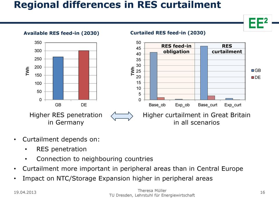 penetration in Germany Higher curtailment in Great Britain in all scenarios Curtailment depends on: RES penetration Connection to