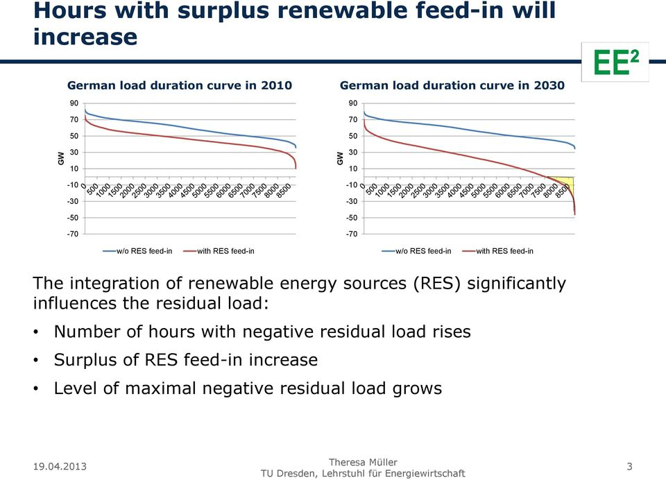 with RES feed-in The integration of renewable energy sources (RES) significantly influences the residual load: Number