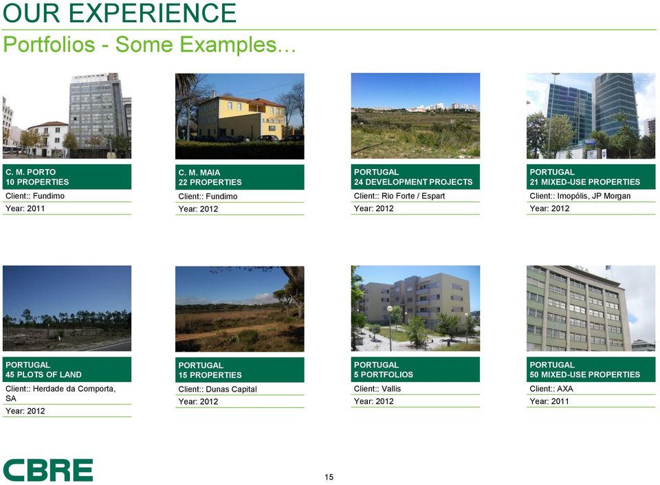 MAIA 22 PROPERTIES PORTUGAL 24 DEVELOPMENT PROJECTS PORTUGAL 21 MIXED-USE PROPERTIES Client:: Fundimo Client::