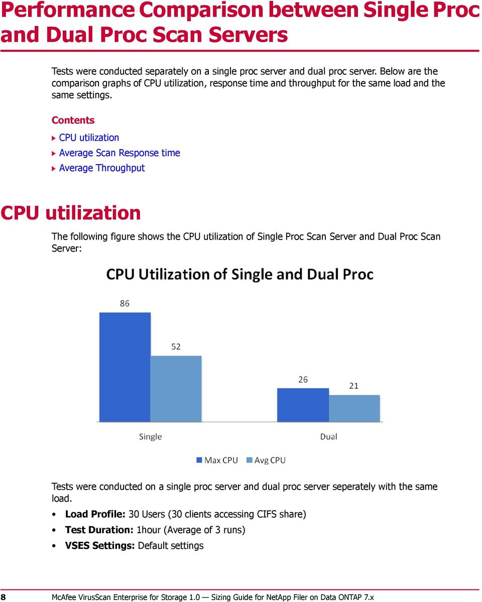 Contents CPU utilization Average Scan Response time Average Throughput CPU utilization The following figure shows the CPU utilization of Single Proc Scan Server and Dual