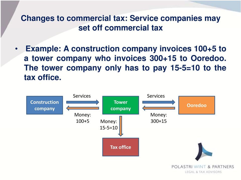The tower company only has to pay 15-5=10 to the tax office.