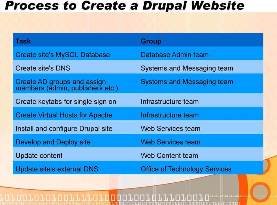 ) Create keytabs for single sign on Create Virtual Hosts for Apache Install and configure Drupal site Develop and Deploy site
