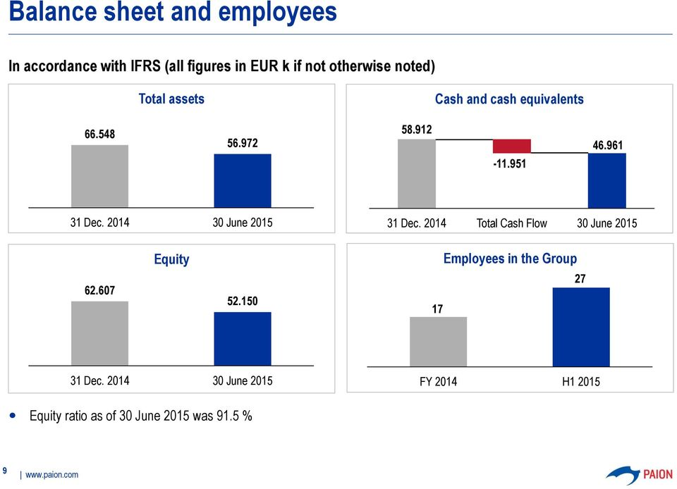 2014 30 June 2015 31 Dec. 2014 Total Cash Flow 30 June 2015 Equity Employees in the Group 62.