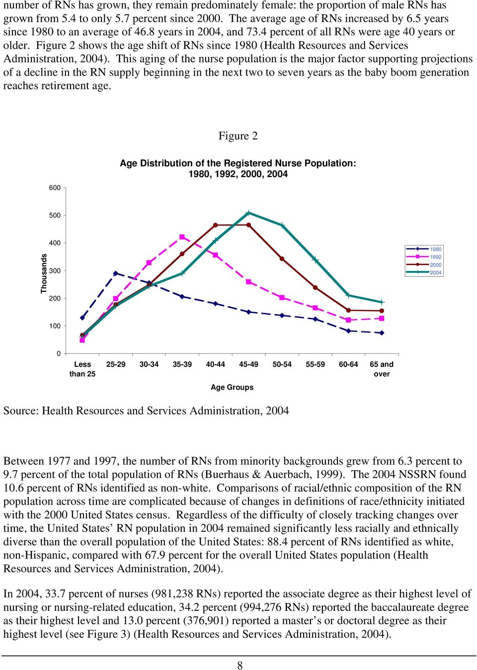 Figure 2 shows the age shift of RNs since 1980 (Health Resources and Services Administration, 2004).