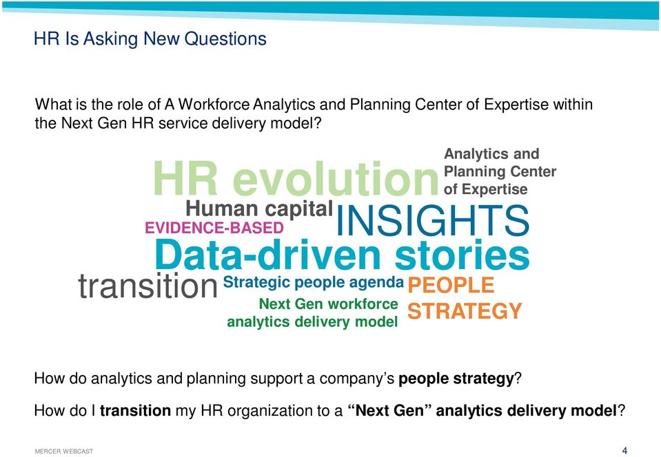 Human capital INSIGHTS EVIDENCE-BASED transition HR evolution Data-driven stories Strategic people agenda Next Gen workforce