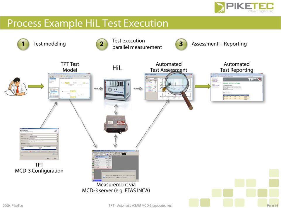 Model HiL Automated Test Assessment Automated Test Reporting TPT
