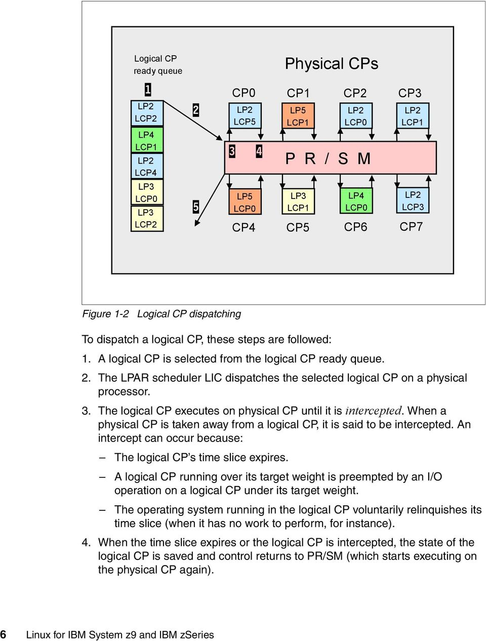 The LPAR scheduler LIC dispatches the selected logical CP on a physical processor. 3. The logical CP executes on physical CP until it is intercepted.