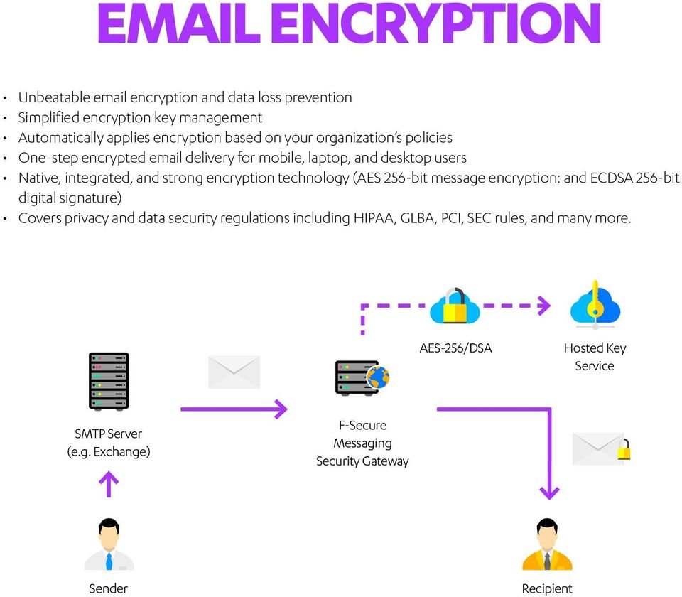 technology (AES 256-bit message encryption: and ECDSA 256-bit digital signature) Covers privacy and data security regulations including HIPAA,