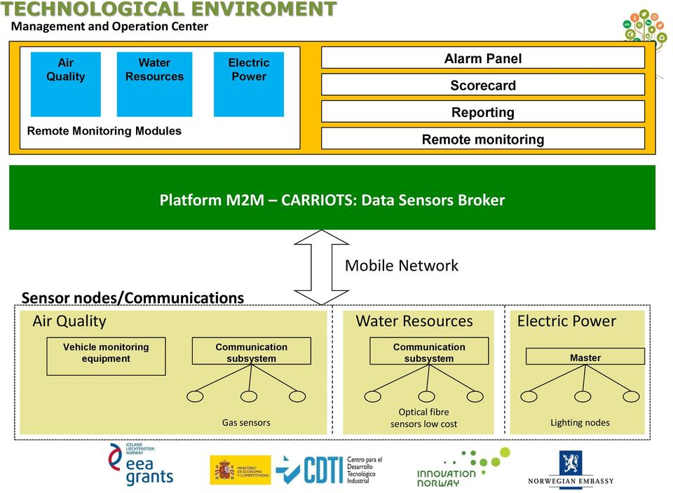 Mobile Network Sensor nodes/communications Air Quality Water Resources Electric Power Vehicle monitoring