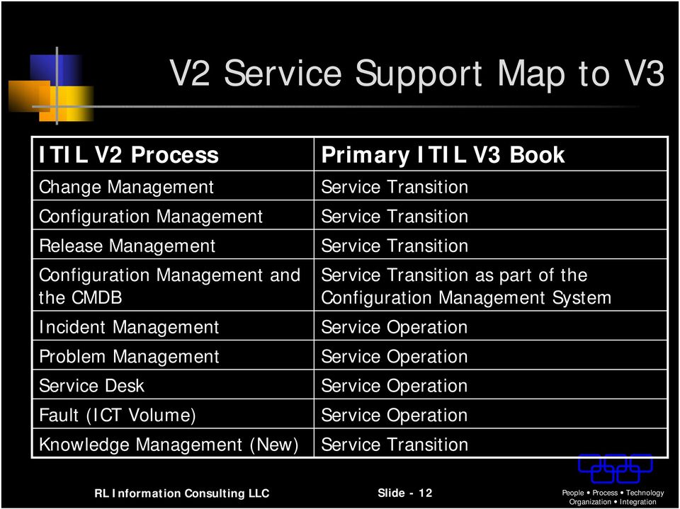 Transition Service Transition Service Transition as part of the Configuration System Service Operation Service