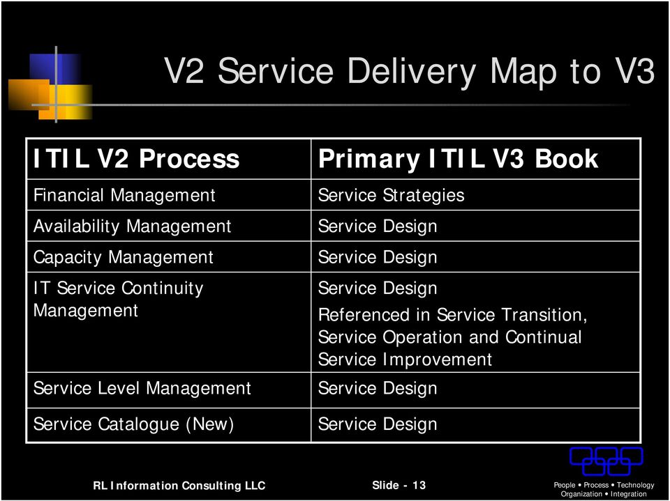 Design Service Design Referenced in Service Transition, Service Operation and Continual Service