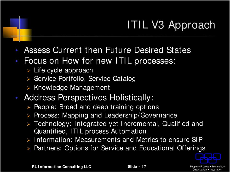 Leadership/Governance Technology: Integrated yet Incremental, Qualified and Quantified, ITIL process Automation Information: