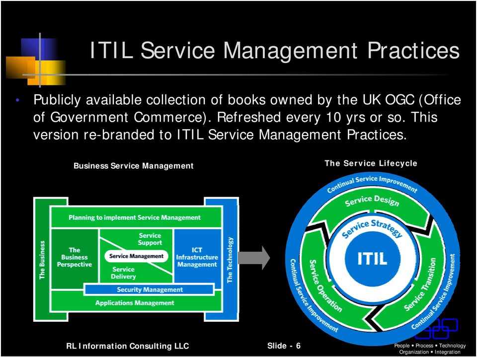 This version re-branded to ITIL Service Practices.