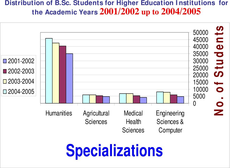 2004/2005 2001-2002 2002-2003 2003-2004 2004-2005 Humanities Agricultural Sciences