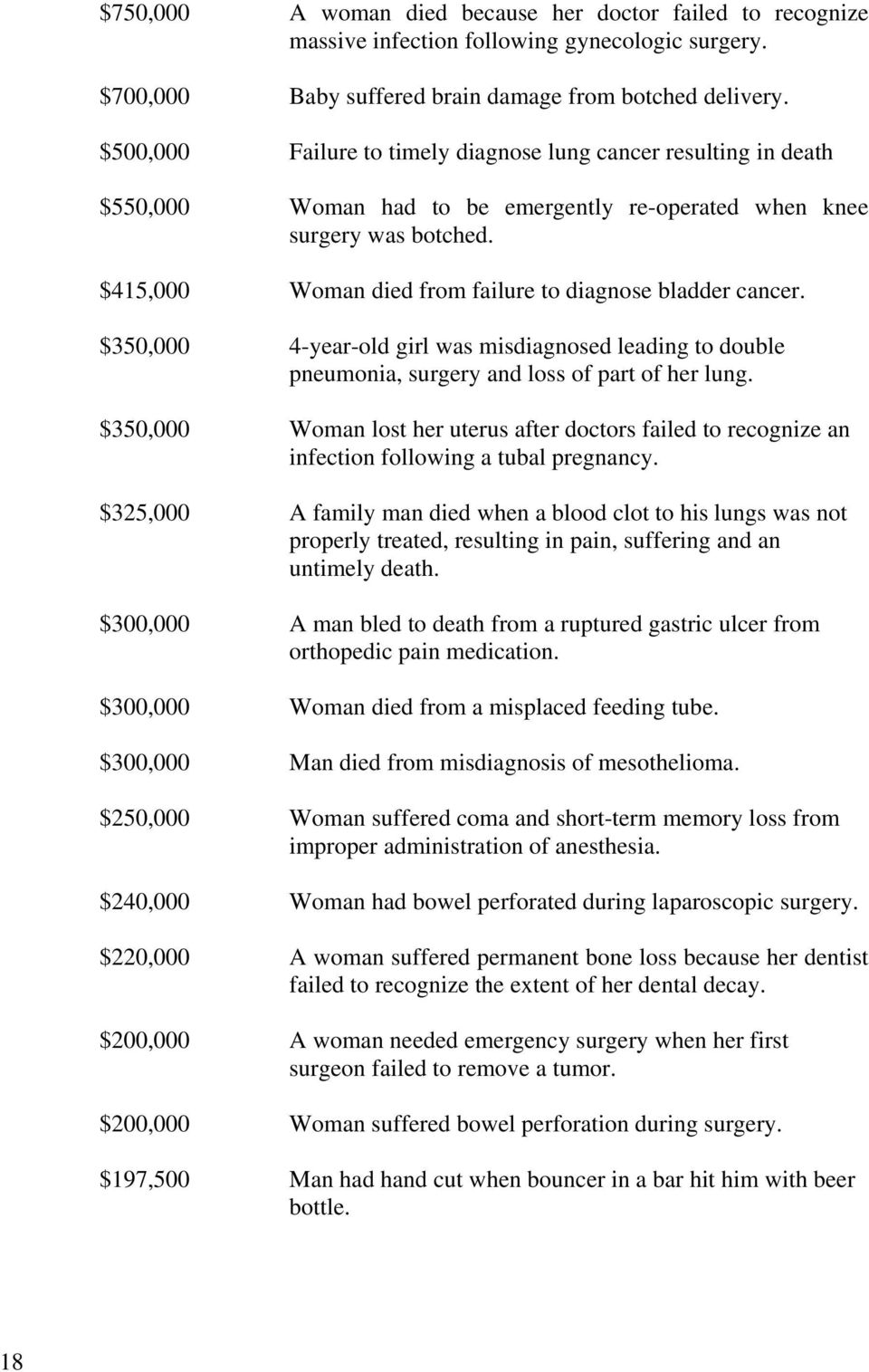 $415,000 Woman died from failure to diagnose bladder cancer. $350,000 4-year-old girl was misdiagnosed leading to double pneumonia, surgery and loss of part of her lung.