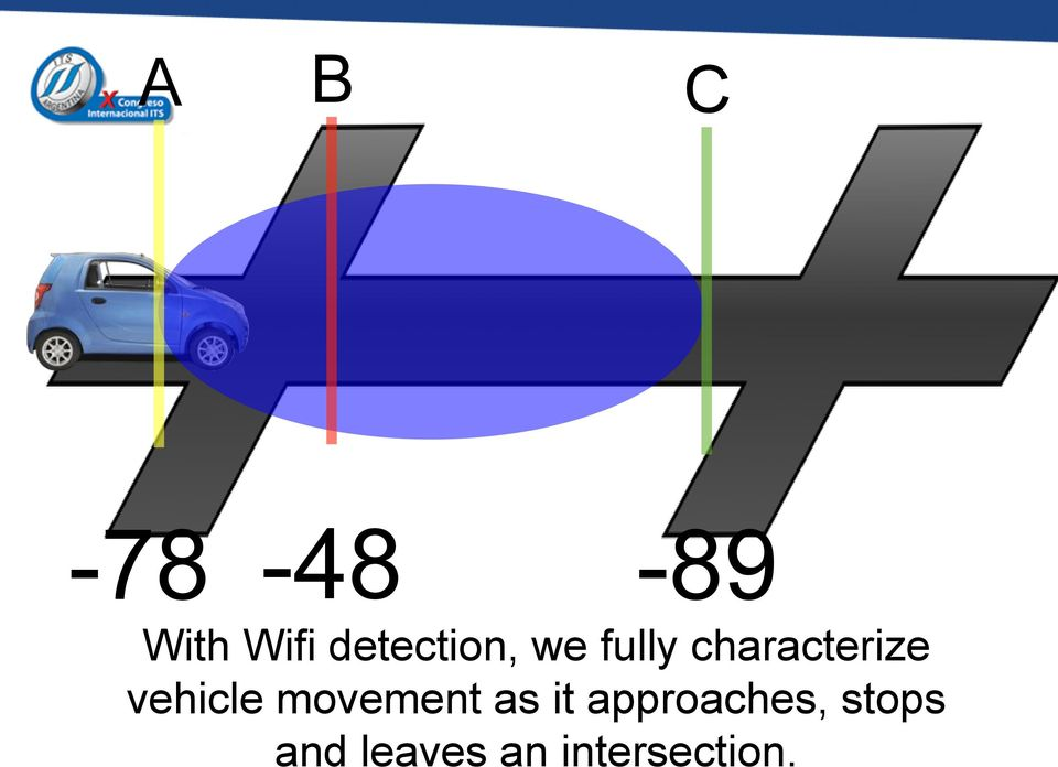 characterize vehicle movement