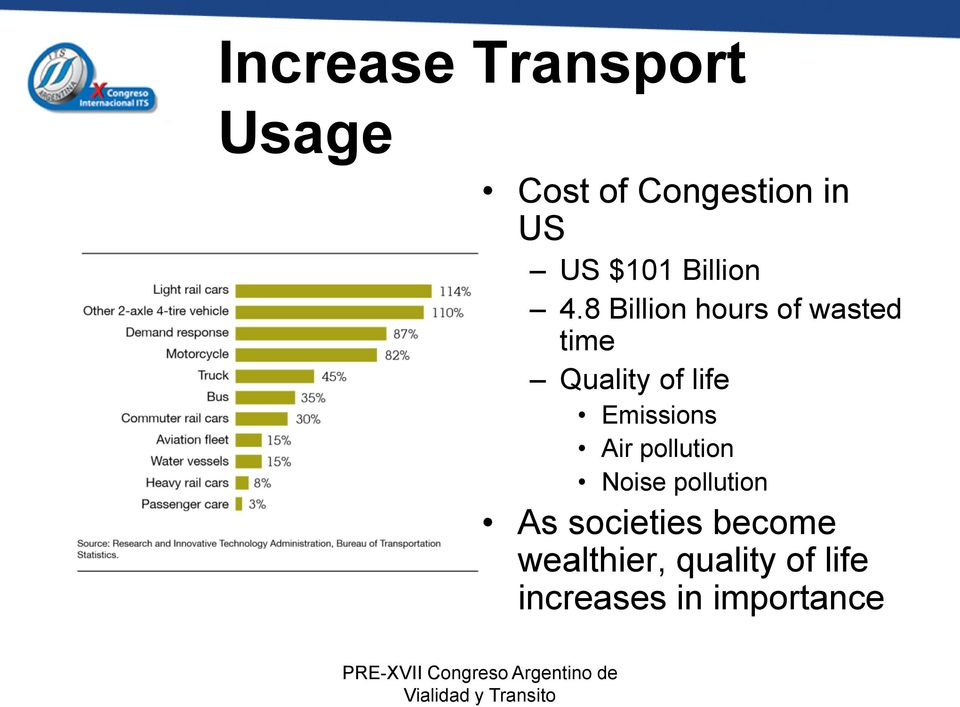 8 Billion hours of wasted time Quality of life Emissions
