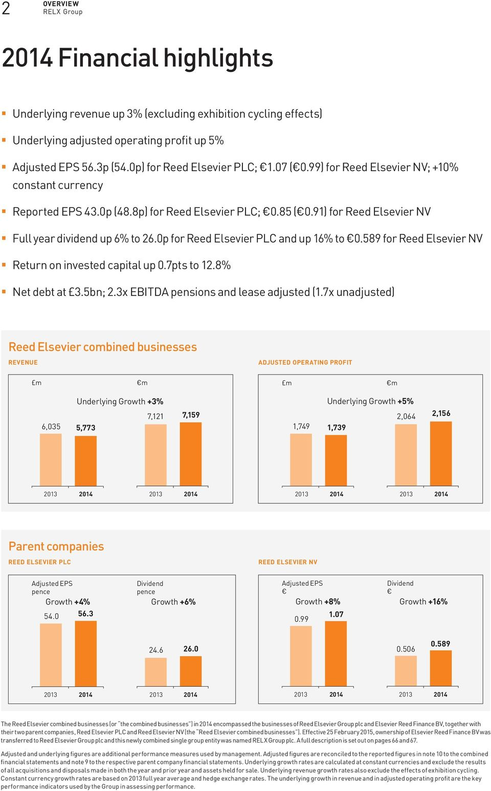 0p for Reed Elsevier PLC and up 16% to 0.589 for Reed Elsevier NV Return on invested capital up 0.7pts to 12.8% Net debt at 3.5bn; 2.3x EBITDA pensions and lease adjusted (1.