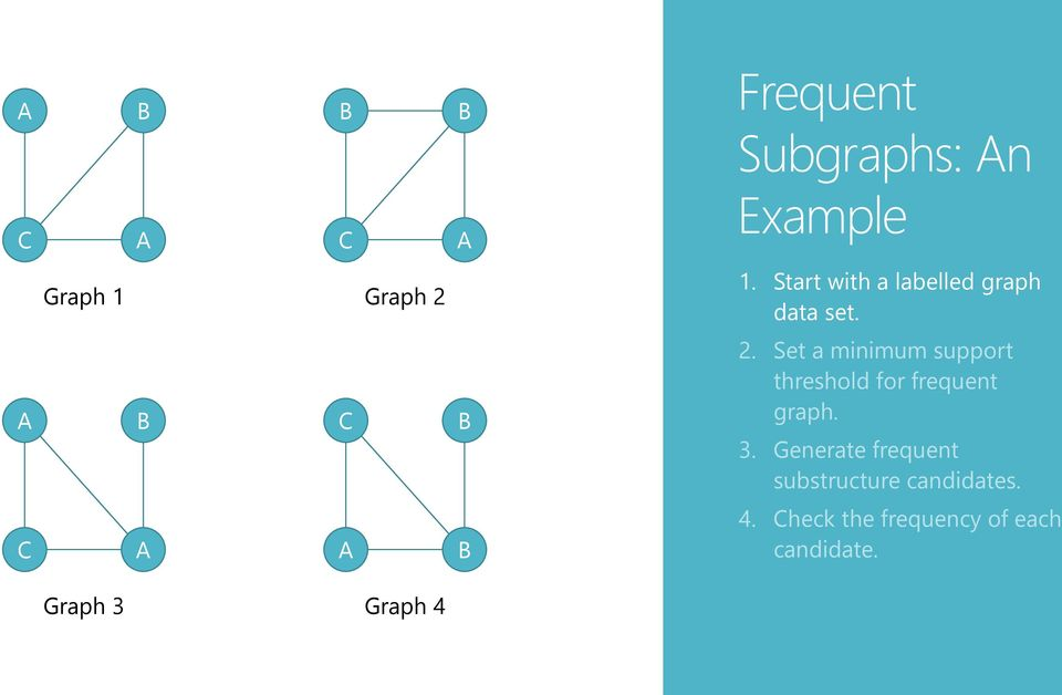 Set a minimum support threshold for frequent graph. 3.