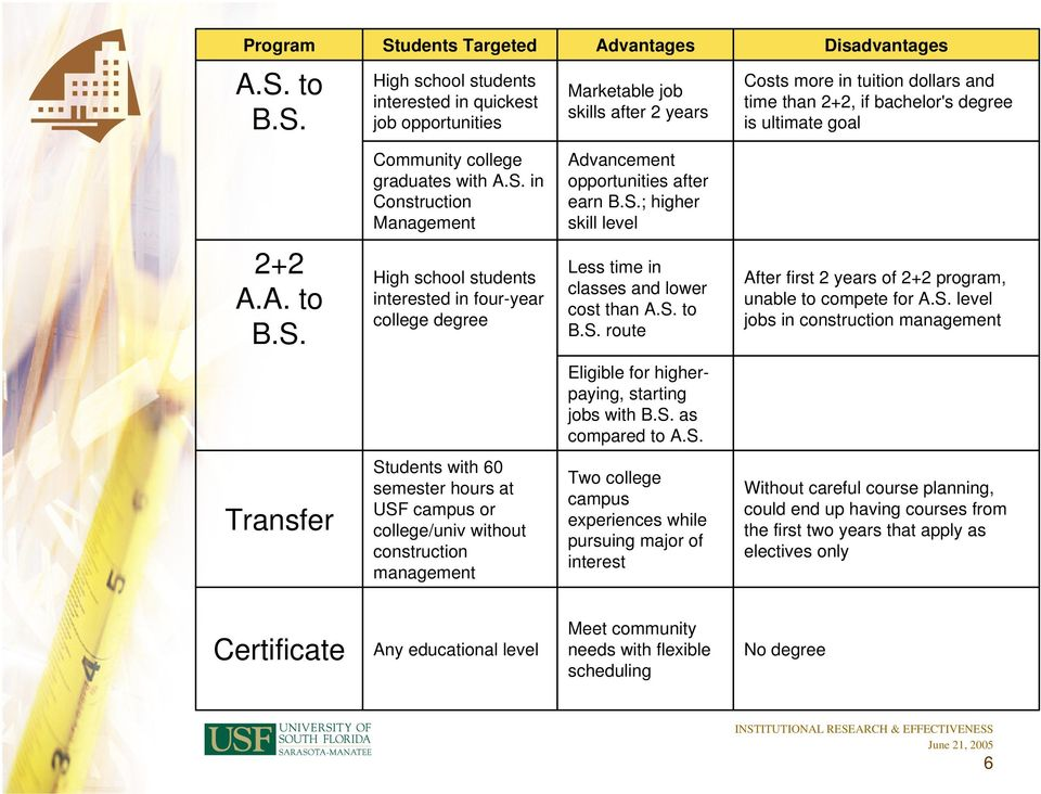 CONSTRUCTION MANAGEMENT. 1. Which schools currently offer accredited ...