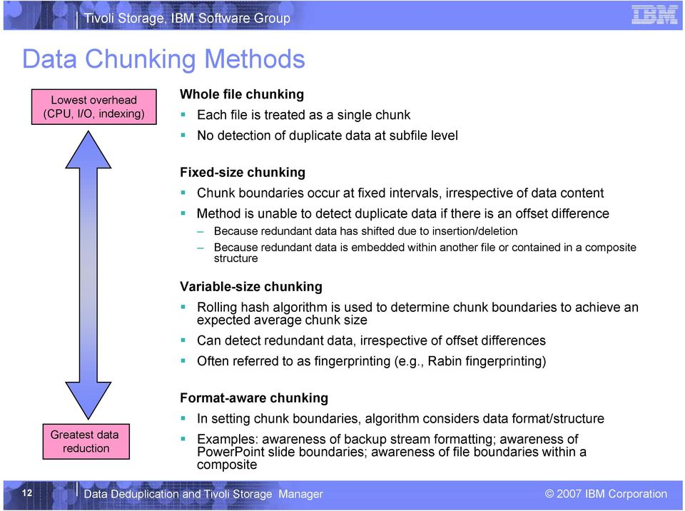 insertion/deletion Because redundant data is embedded within another file or contained in a composite structure t Variable-size chunking Rolling hash algorithm is used to determine chunk boundaries