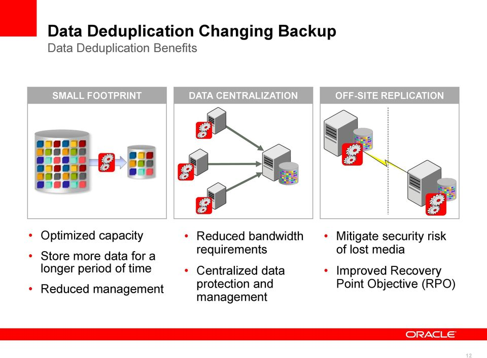 period of time Reduced management Reduced bandwidth requirements Centralized data