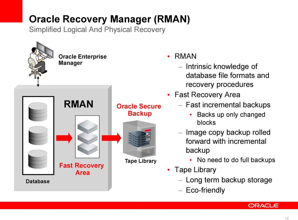 recovery procedures Fast Recovery Area Fast incremental backups Backs up only changed blocks Image copy backup