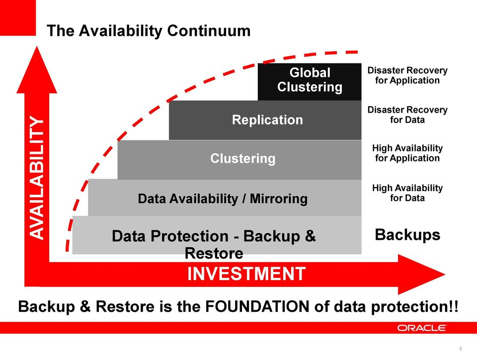 Mirroring Data Protection - Backup & Restore INVESTMENT High Availability for