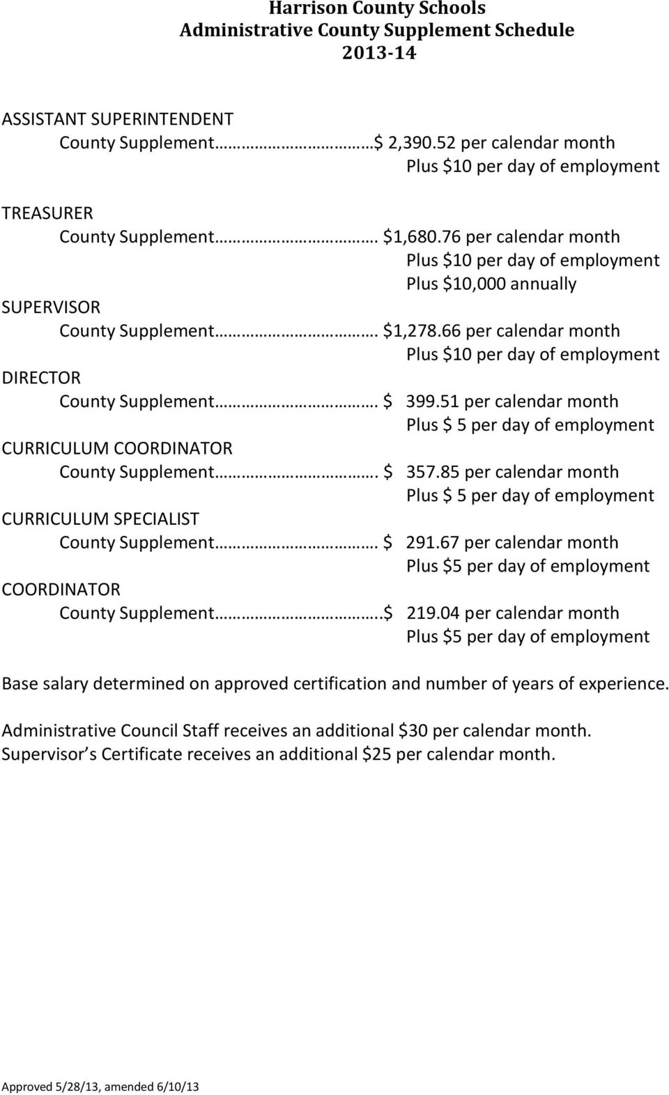 51 per calendar month Plus $ 5 per day of employment CURRICULUM COORDINATOR County Supplement. $ 357.85 per calendar month Plus $ 5 per day of employment CURRICULUM SPECIALIST County Supplement.