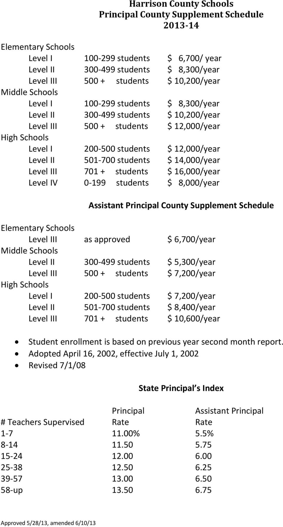 14,000/year Level III 701 + students $ 16,000/year Level IV 0-199 students $ 8,000/year Assistant Principal County Supplement Schedule Elementary Schools Level III as approved $ 6,700/year Middle