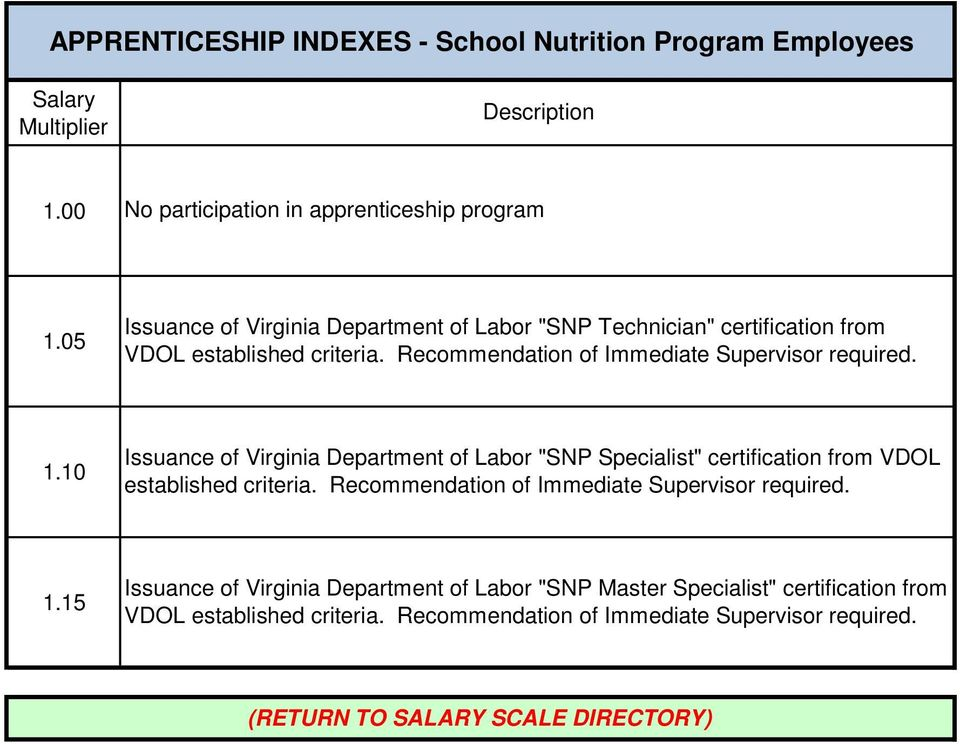 "1.10 Issuance of Virginia Department of Labor ""SNP Specialist"" certification from VDOL established criteria."