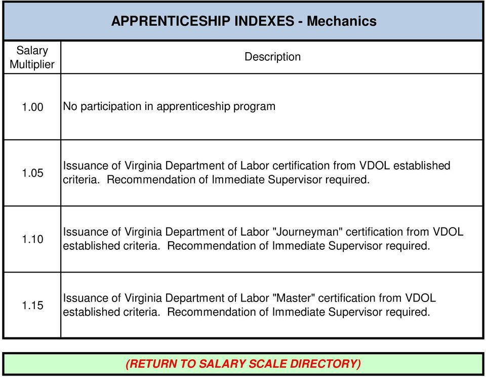 "1.10 Issuance of Virginia Department of Labor ""Journeyman"" certification from VDOL established criteria."