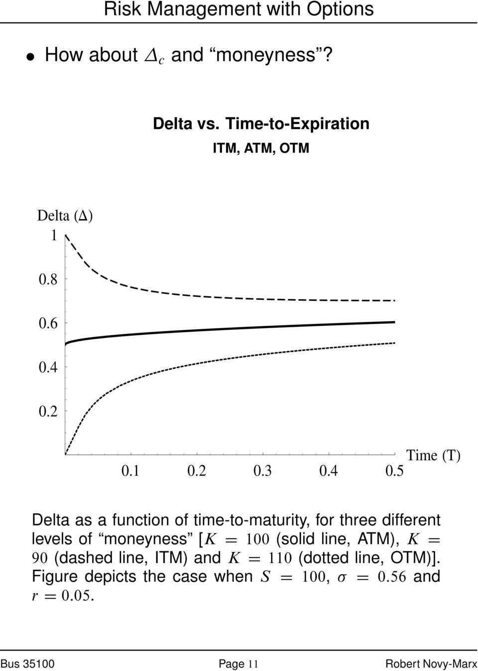 5 Time T Delta as a function of time-to-maturity, for three different levels of moneyness [K D