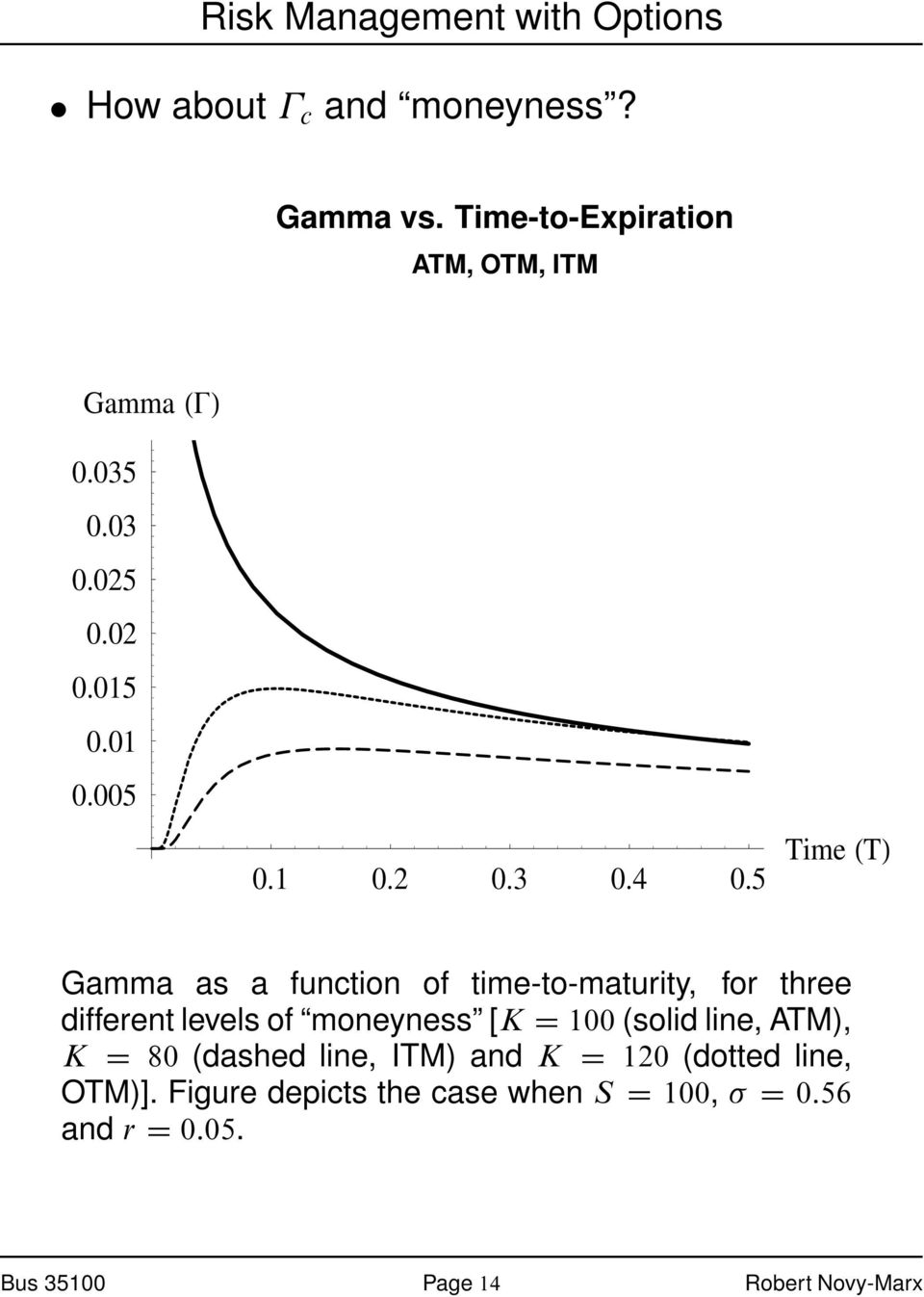 5 Time T Gamma as a function of time-to-maturity, for three different levels of moneyness [K D 100