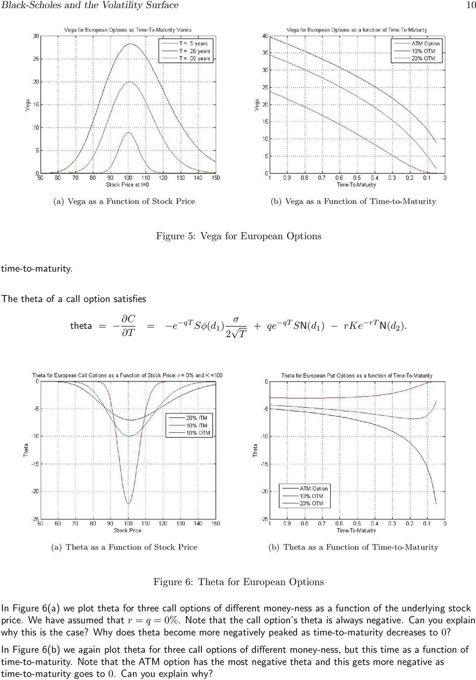 (a) Theta as a Function of Stock Price (b) Theta as a Function of Time-to-Maturity Figure 6: Theta for European Options In Figure 6(a) we plot theta for three call options of different money-ness as