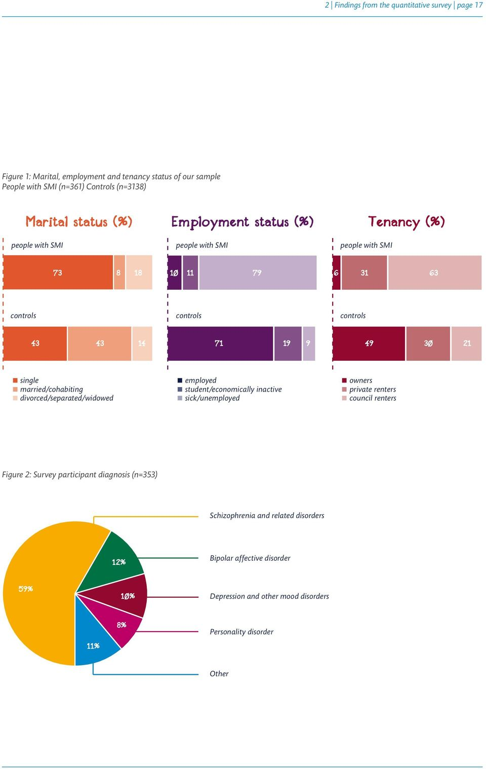 single married/cohabiting divorced/separated/widowed employed student/economically inactive sick/unemployed owners private renters council renters Figure 2: Survey